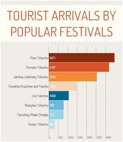 Tourist arrivals by popular festivals